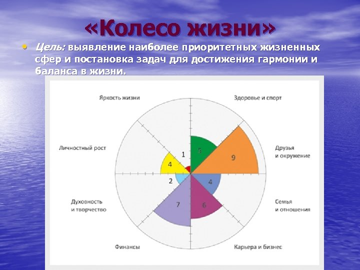 «Колесо жизни» • Цель: выявление наиболее приоритетных жизненных сфер и постановка задач для