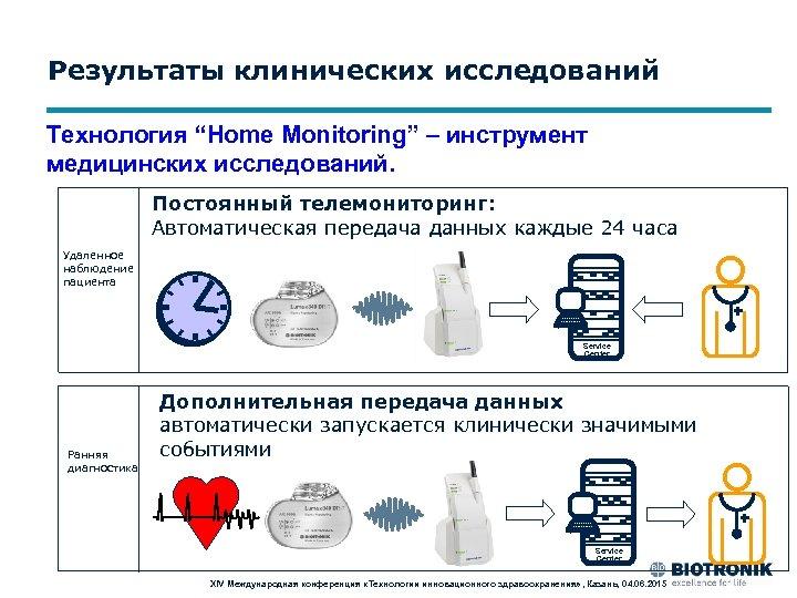 """Результаты клинических исследований Технология """"Home Monitoring"""" – инструмент медицинских исследований. Постоянный телемониторинг: Автоматическая передача"""
