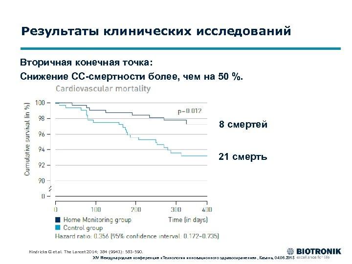 Результаты клинических исследований Вторичная конечная точка: Снижение СС-смертности более, чем на 50 %. 8