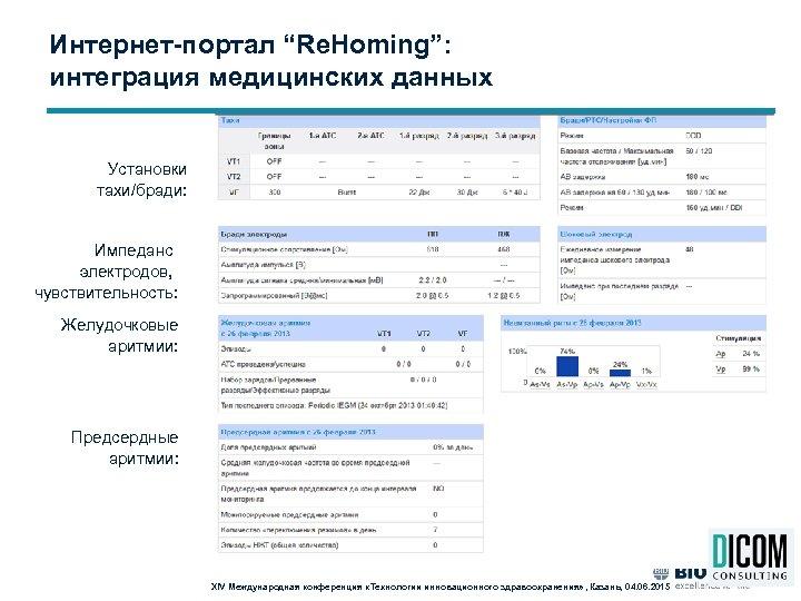 """Интернет-портал """"Re. Homing"""": интеграция медицинских данных Установки тахи/бради: Импеданс электродов, чувствительность: Желудочковые аритмии: Предсердные"""