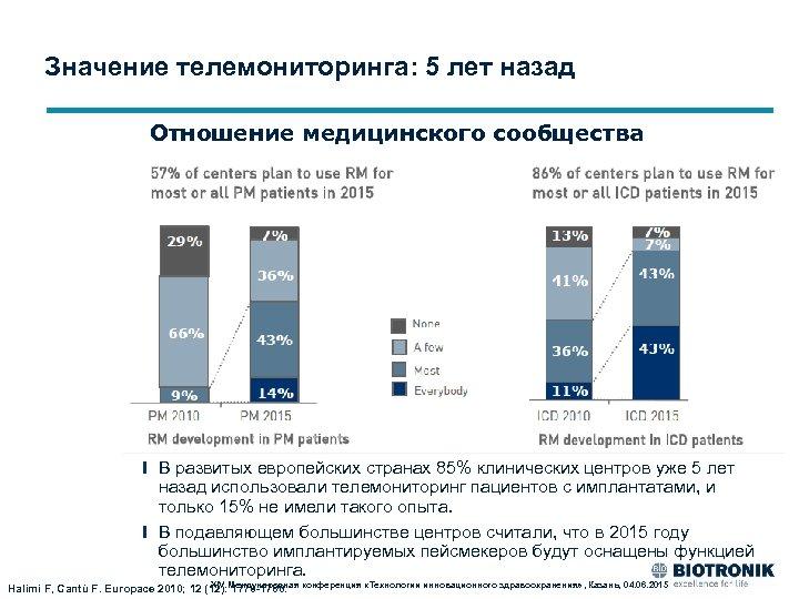 Значение телемониторинга: 5 лет назад Отношение медицинского сообщества В развитых европейских странах 85% клинических