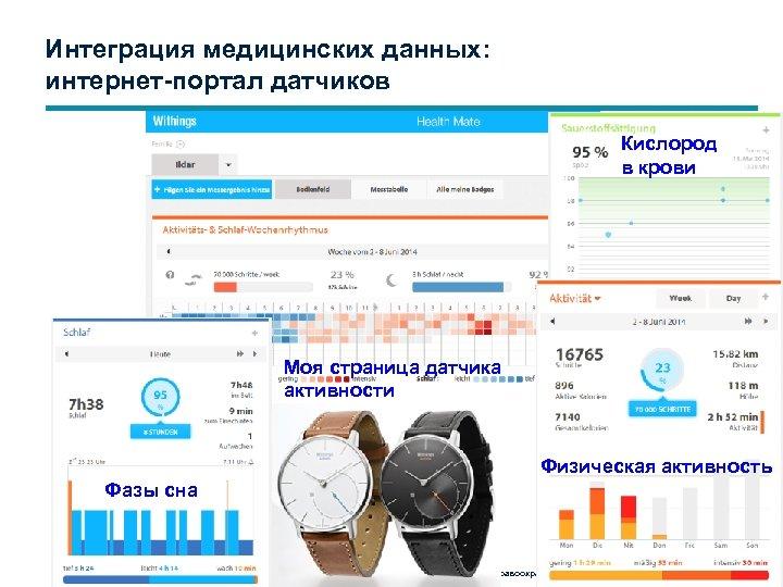 Интеграция медицинских данных: интернет-портал датчиков Кислород в крови Моя страница датчика активности Физическая активность