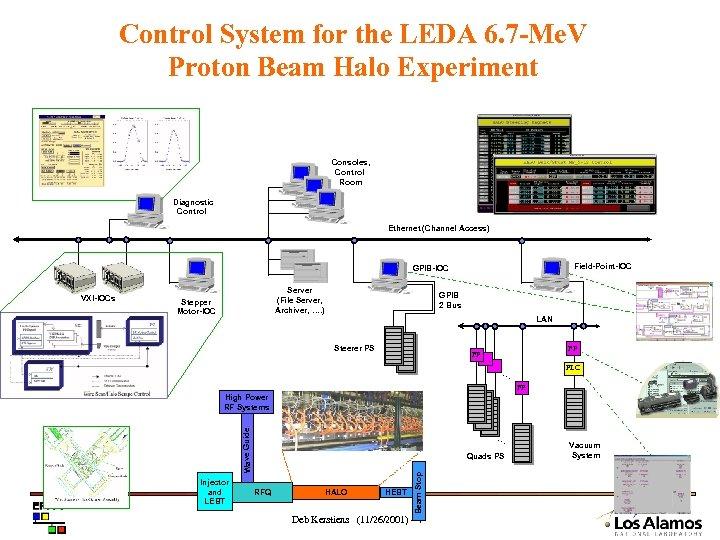 Control System for the LEDA 6. 7 -Me. V Proton Beam Halo Experiment Consoles,