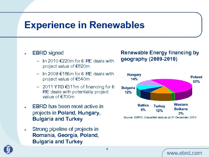 Experience in Renewables l EBRD signed – In 2010 € 220 m for 6