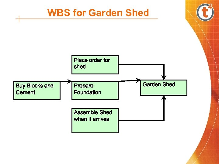 WBS for Garden Shed Place order for shed Buy Blocks and Cement Prepare Foundation
