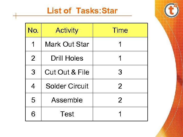 List of Tasks: Star No. Activity Time 1 Mark Out Star 1 2 Drill