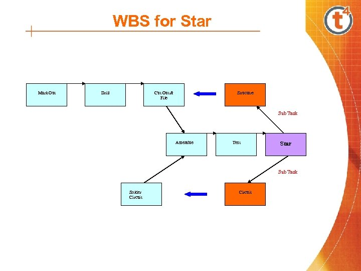 WBS for Star Mark Out Drill Cut Out & File Structure Sub Task Assemble