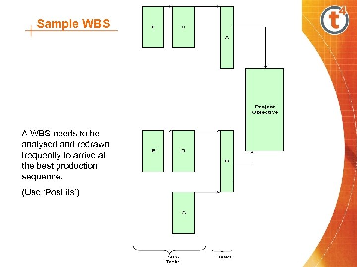Sample WBS A WBS needs to be analysed and redrawn frequently to arrive at