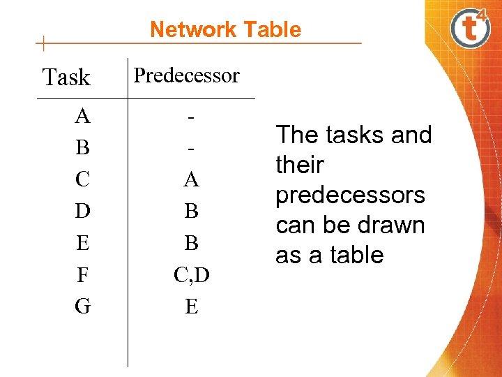 Network Table Task A B C D E F G Predecessor A B B
