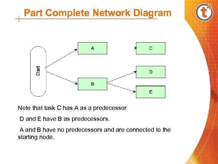 Part Complete Network Diagram Note that task C has A as a predecessor D