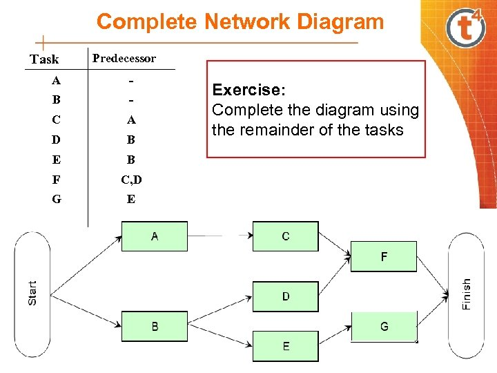 Complete Network Diagram Task Predecessor A - B - C A D B E