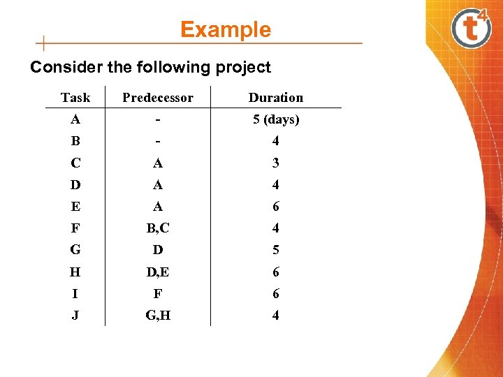 Example Consider the following project Task Predecessor Duration A - 5 (days) B -