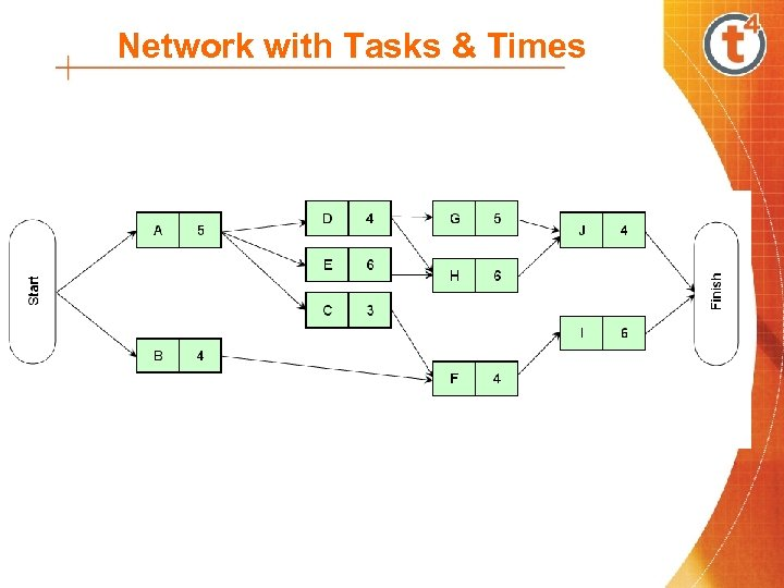 Network with Tasks & Times