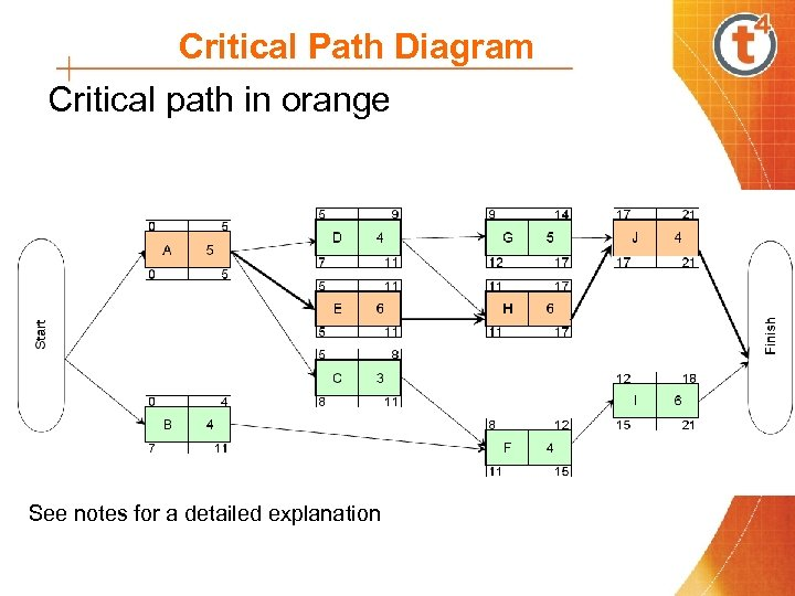 Critical Path Diagram Critical path in orange See notes for a detailed explanation