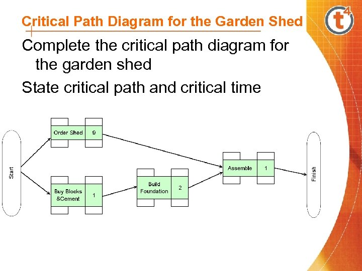 Critical Path Diagram for the Garden Shed Complete the critical path diagram for the
