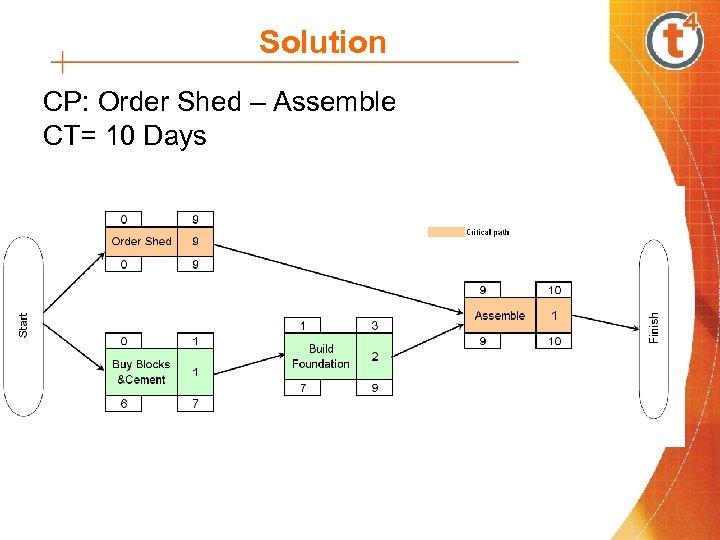 Solution CP: Order Shed – Assemble CT= 10 Days