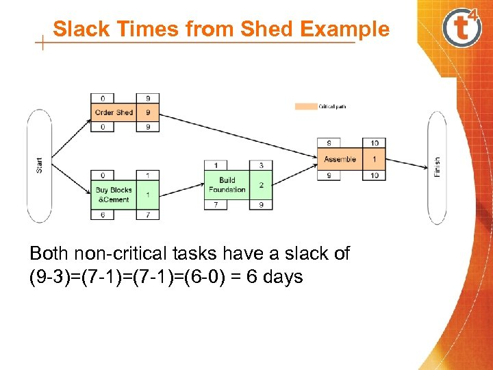 Slack Times from Shed Example Both non-critical tasks have a slack of (9 -3)=(7