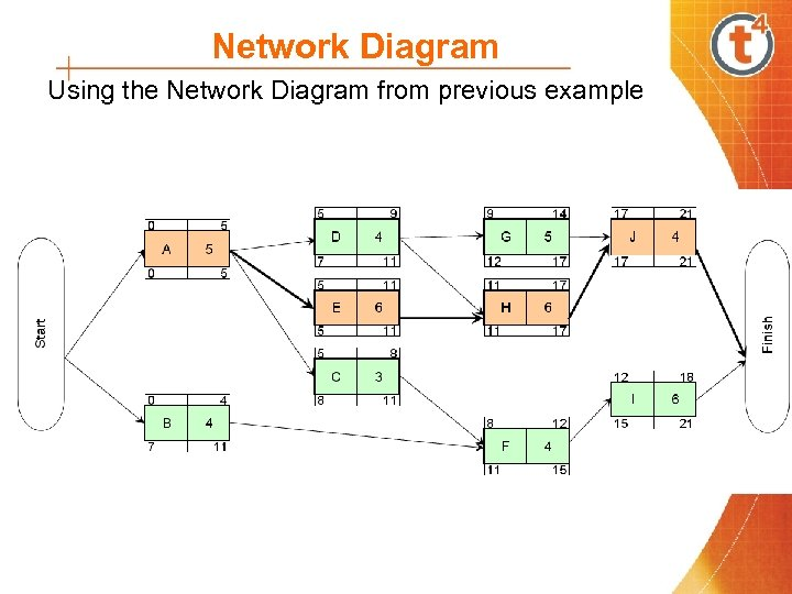 Network Diagram Using the Network Diagram from previous example