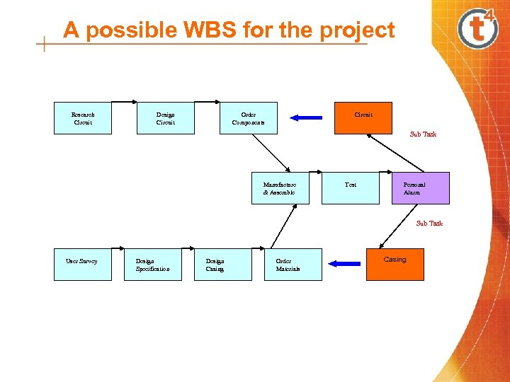 A possible WBS for the project Research Circuit Design Circuit Order Components Circuit Sub