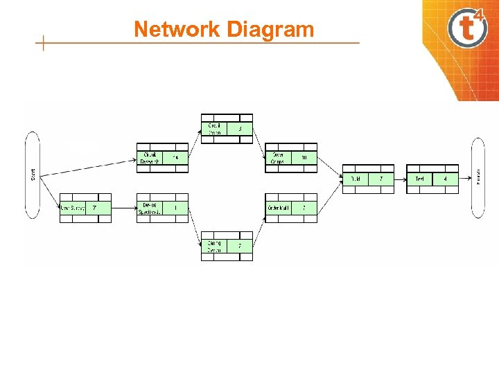 Network Diagram 7 7