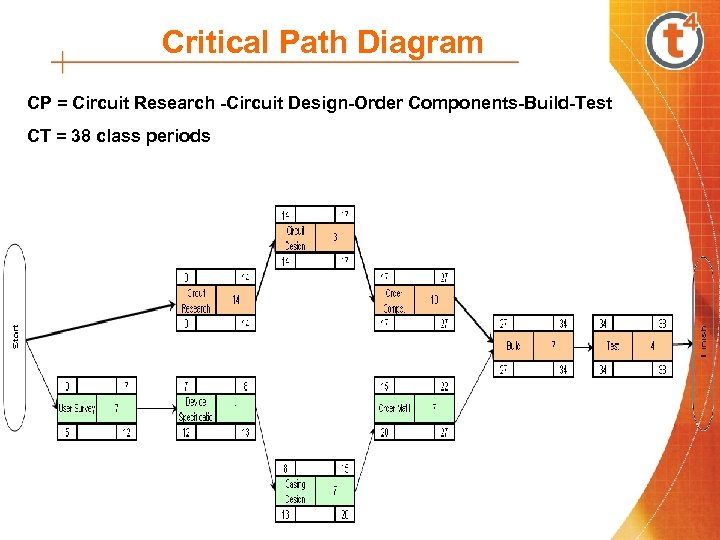 Critical Path Diagram CP = Circuit Research -Circuit Design-Order Components-Build-Test CT = 38 class