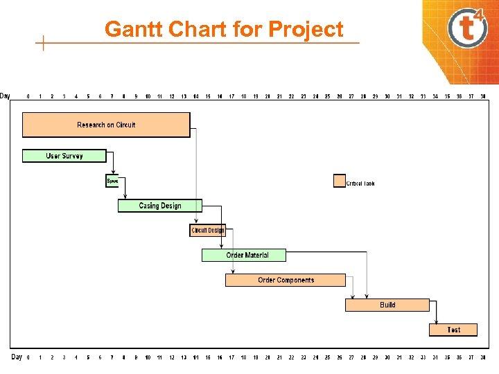 Gantt Chart for Project