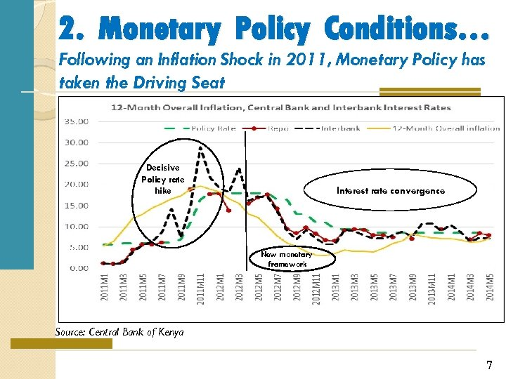 2. Monetary Policy Conditions… Following an Inflation Shock in 2011, Monetary Policy has taken