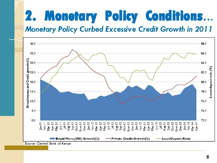 2. Monetary Policy Conditions… Monetary Policy Curbed Excessive Credit Growth in 2011 Source: Central