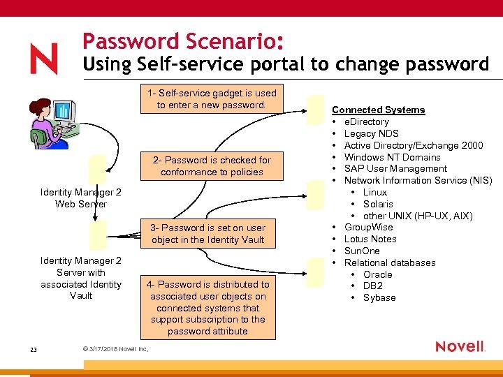 Password Scenario: Using Self-service portal to change password 1 - Self-service gadget is used