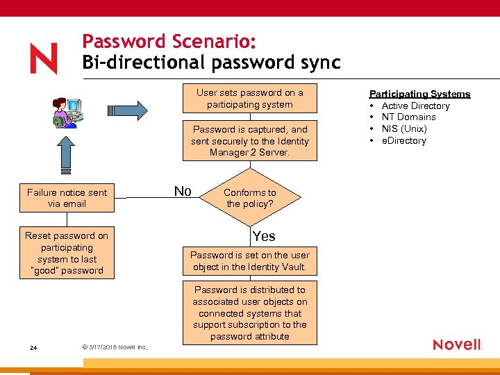 Password Scenario: Bi-directional password sync User sets password on a participating system Password is