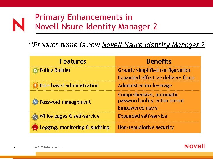 Primary Enhancements in Novell Nsure Identity Manager 2 **Product name is now Novell Nsure