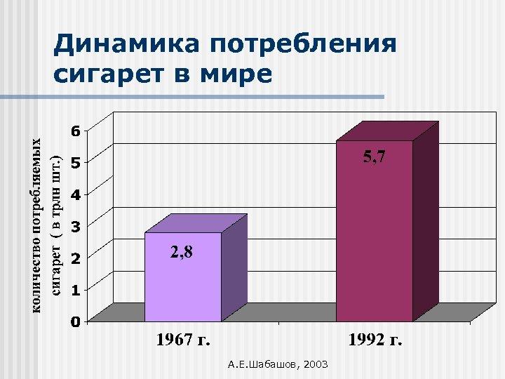 Динамика потребления сигарет в мире А. Е. Шабашов, 2003