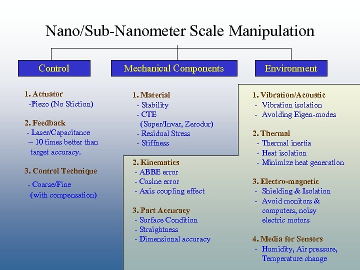 Nano/Sub-Nanometer Scale Manipulation Control 1. Actuator -Piezo (No Stiction) 2. Feedback - Laser/Capacitance ~