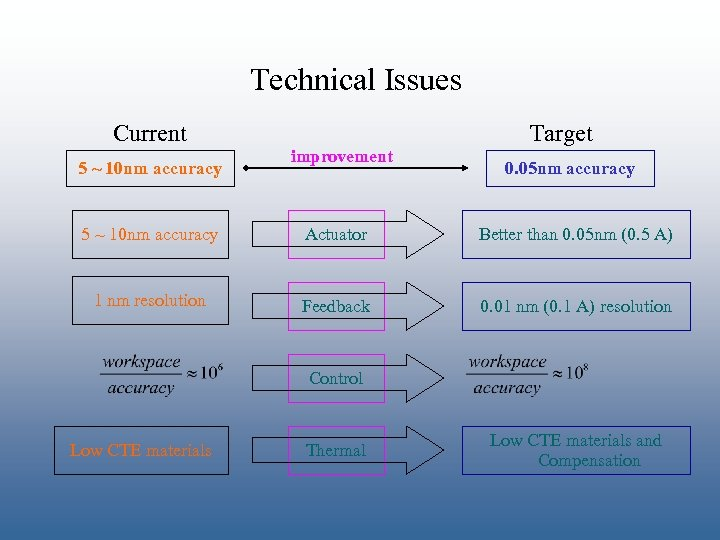 Technical Issues Current 5 ~ 10 nm accuracy improvement Target 0. 05 nm accuracy