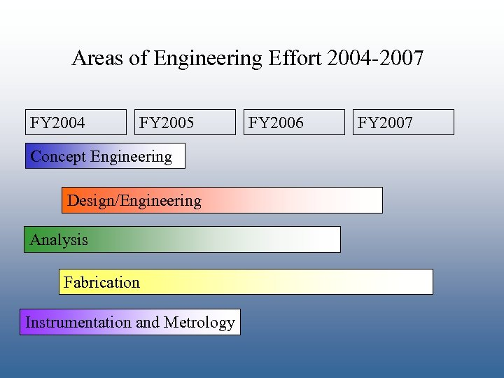 Areas of Engineering Effort 2004 -2007 FY 2004 FY 2005 Concept Engineering Design/Engineering Analysis