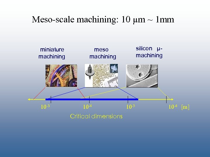 Meso-scale machining: 10 µm ~ 1 mm miniature machining 10 -3 silicon µmachining meso