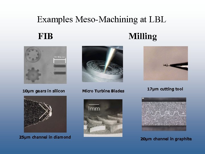 Examples Meso-Machining at LBL FIB 10µm gears in silicon Milling Micro Turbine Blades 17µm