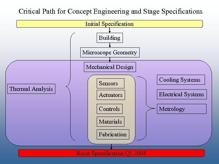 Critical Path for Concept Engineering and Stage Specifications Initial Specification Building Microscope Geometry Mechanical