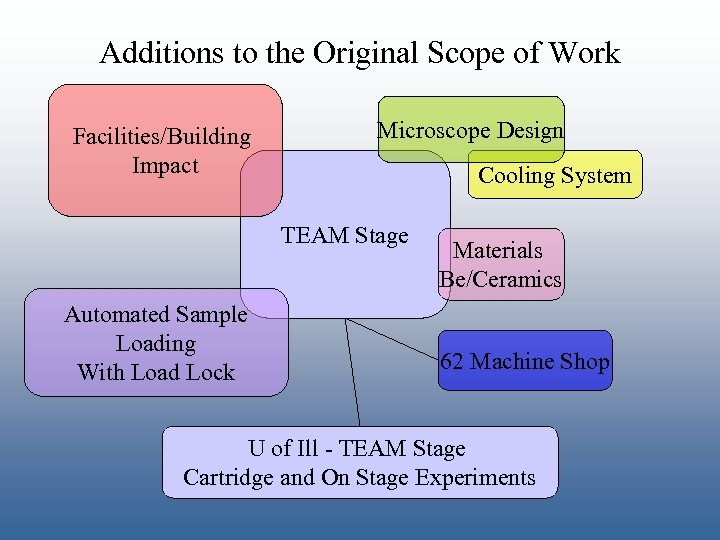 Additions to the Original Scope of Work Facilities/Building Impact Microscope Design Cooling System TEAM