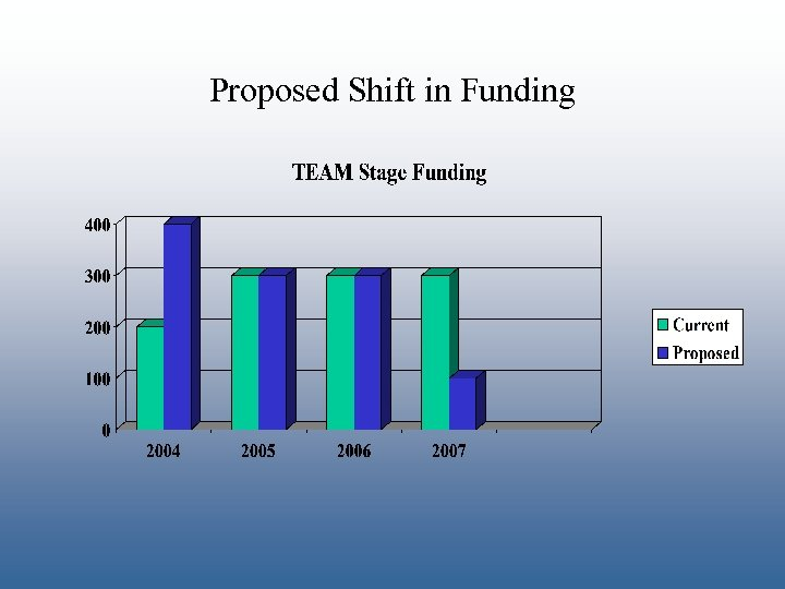 Proposed Shift in Funding