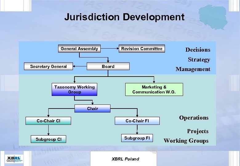 Jurisdiction Development General Assembly Revision Committee Decisions Strategy Secretary General Board Taxonomy Working Group
