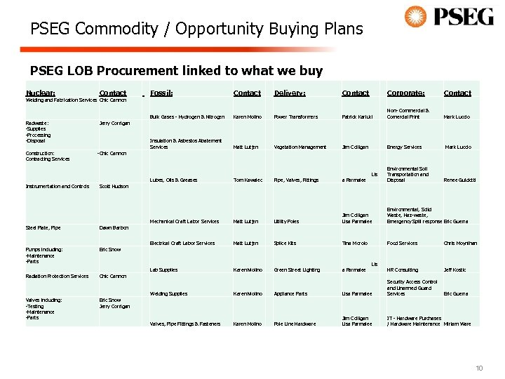PSEG Commodity / Opportunity Buying Plans PSEG LOB Procurement linked to what we buy