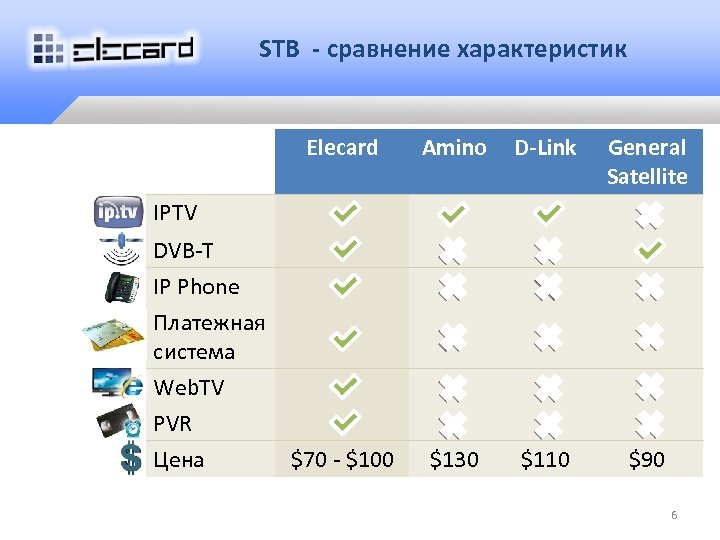 STB - сравнение характеристик Elecard Amino D-Link General Satellite $70 - $100 $130 $110