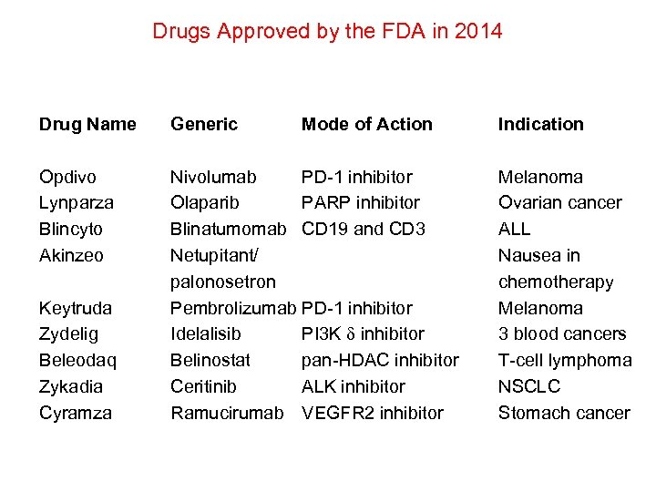 Drugs Approved by the FDA in 2014 Drug Name Generic Opdivo Lynparza Blincyto Akinzeo