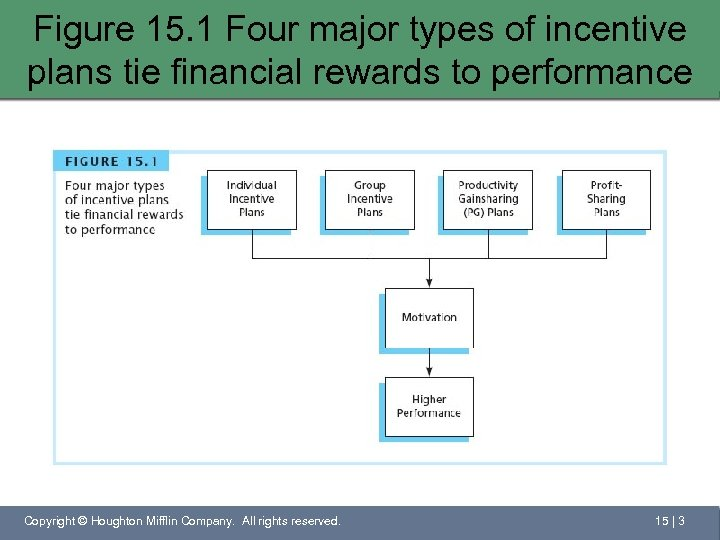 Figure 15. 1 Four major types of incentive plans tie financial rewards to performance