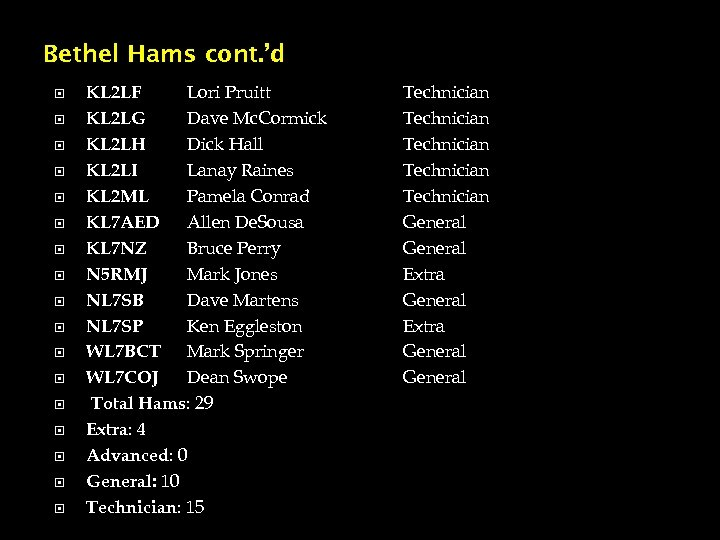 Bethel Hams cont. 'd KL 2 LF Lori Pruitt KL 2 LG Dave Mc.