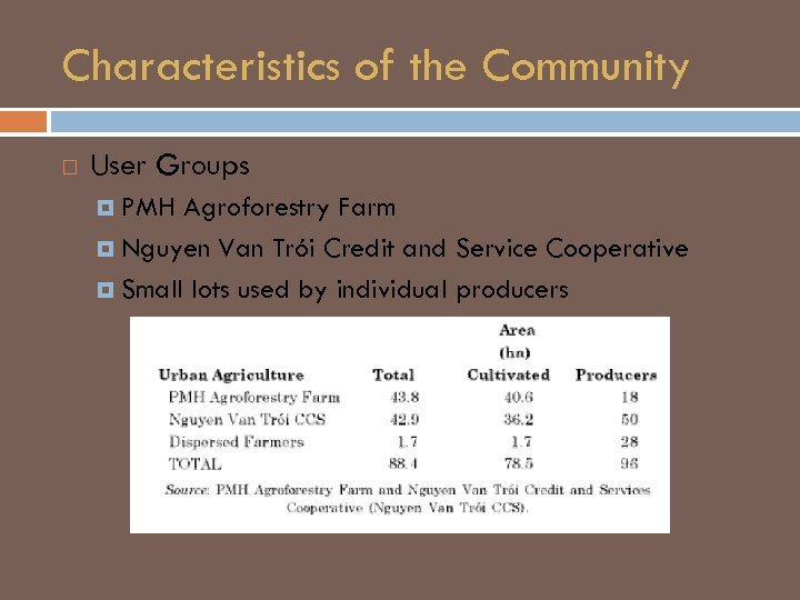 Characteristics of the Community User Groups PMH Agroforestry Farm Nguyen Van Trói Credit and