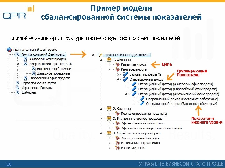 Пример модели сбалансированной системы показателей Каждой единице орг. структуры соответствует своя система показателей Цель