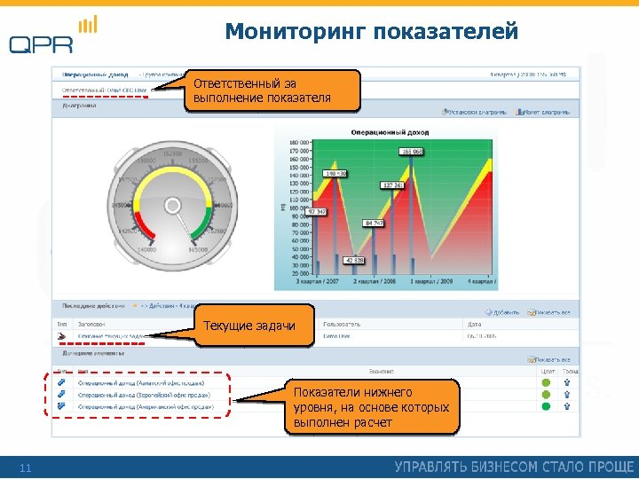 Мониторинг показателей Ответственный за выполнение показателя Текущие задачи Показатели нижнего уровня, на основе которых