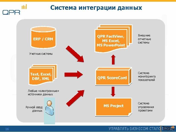 Система интеграции данных ERP / CRM QPR Fact. View, MS Excel, MS Power. Point